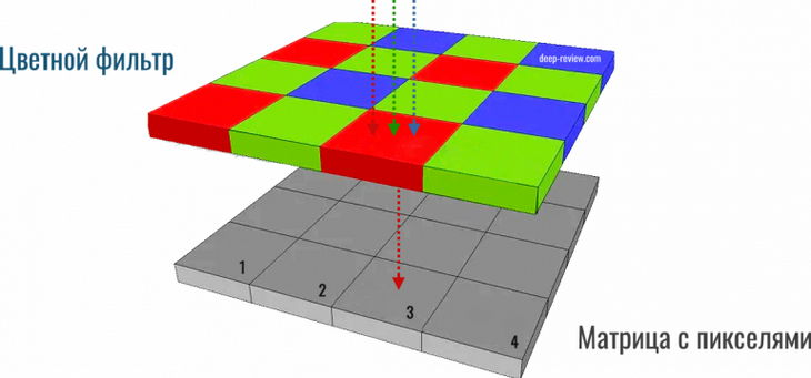 Стандартное расположение фотодиодов и фильтров