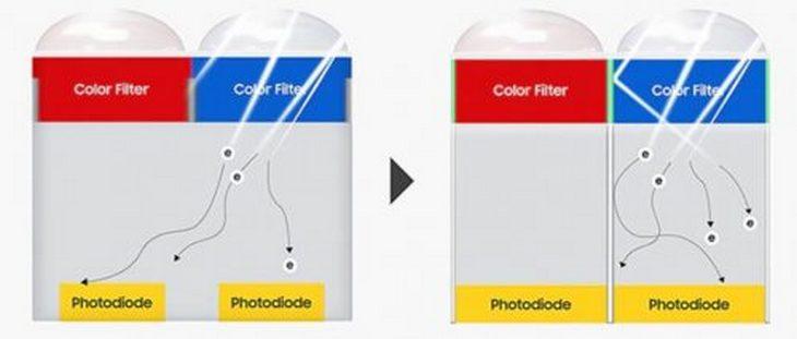 Благодаря перегородке фотоны не попадают на соседние пиксели