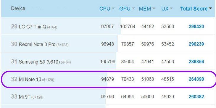 В приложении Антуту смартфон лишь на 32 месте